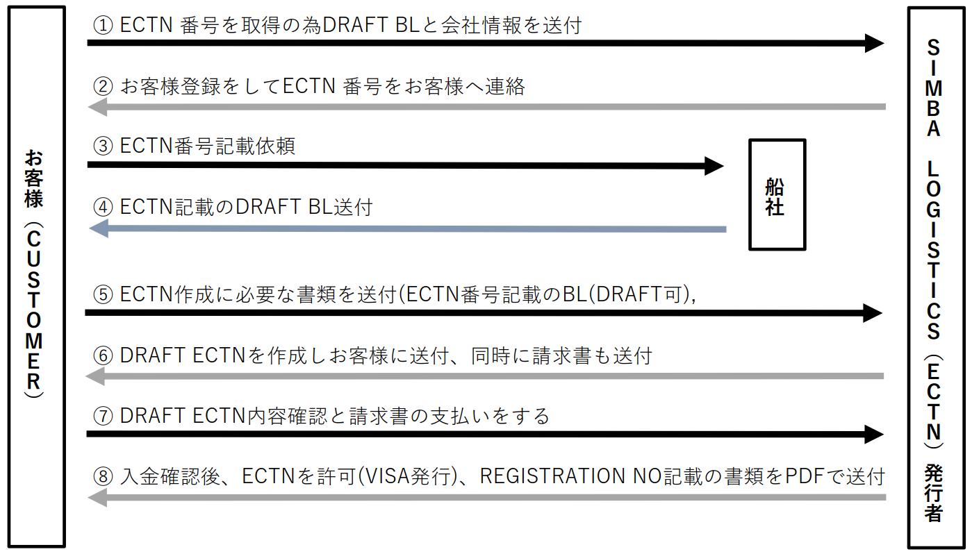 ベナン向け新規お客様のECTN査証申請の流れ